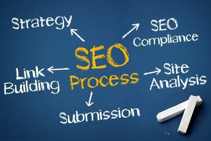 SEO Optimization in Provo, Utah | Back2Black Agency